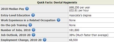demand for dental hygienist 2013 archives salary by state