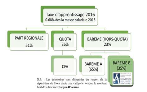Facult 233 Des Sciences Humaines Et Des Sciences De L