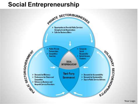 ppt templates for entrepreneurship 0514 social entrepreneurship powerpoint presentation
