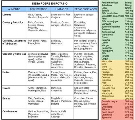 alimentos alto contenido en calcio los minerales clave en la enfermedad renal cr 243 nica erc