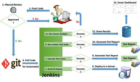 ci diagram continuous integration process diagram wiring diagrams