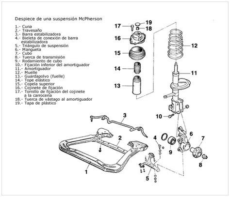 Sistemas De Suspension Modelos De Suspension