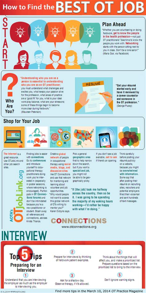 find   ot job infographic aota