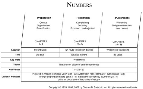 Book Of Numbers Outline by Book Of Numbers Overview Insight For Living Ministries