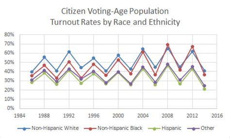 68% of black and white citizens are registered to vote