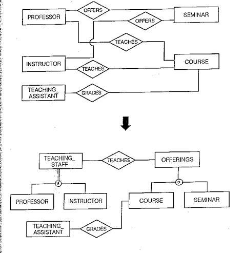 eer diagram definition conceptual design data modeling