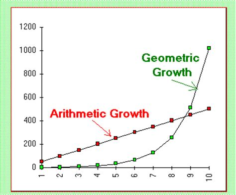 geometric pattern vs arithmetic ch 14 population ecology