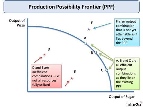 ppf diagram economics production possibility frontier tutor2u economics