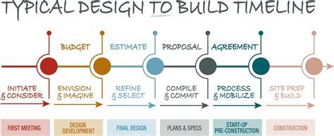 custom build your home custom home designbuild process design build process egstoltzfus custom homes