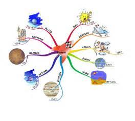 imindmap mind mapping amp creative thinking