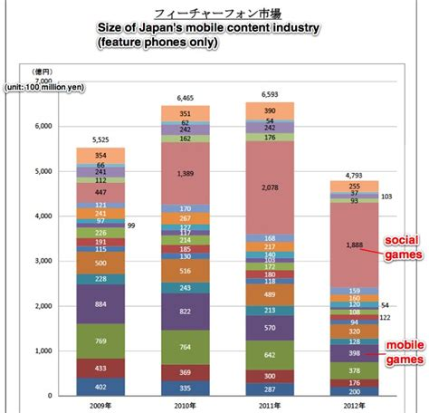mobile content mobile content market japan feature phones kantan