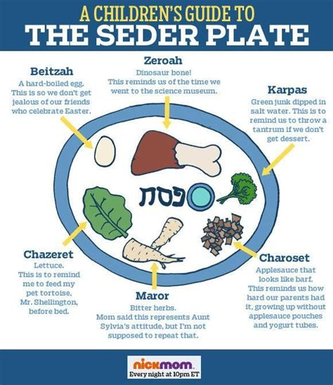 Bac A Plat 74 by What Does The Parsley Represent On The Seder Plate