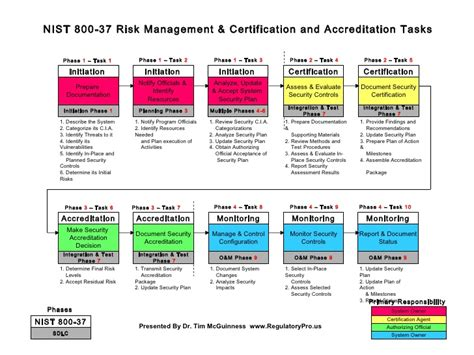 Nist 800 37 Certification Accreditation Process Carf Risk Management Plan Template