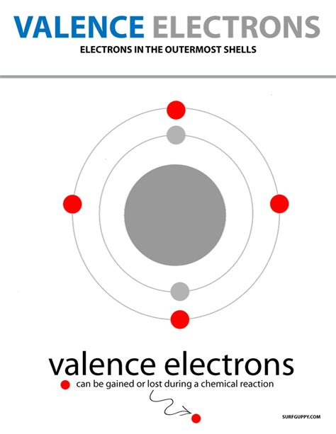 Valance Electrons valence electrons definition obits and energy level