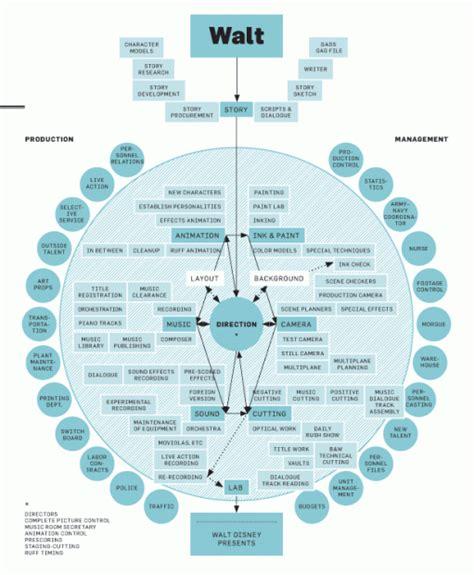 disney organizational chart pin by shannon clary on web tech tools pinterest