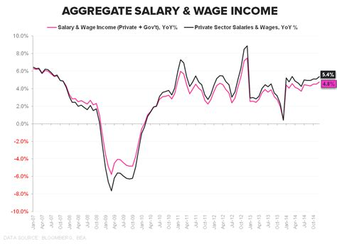 wage income chart of the day the dominating usd correlation matrix
