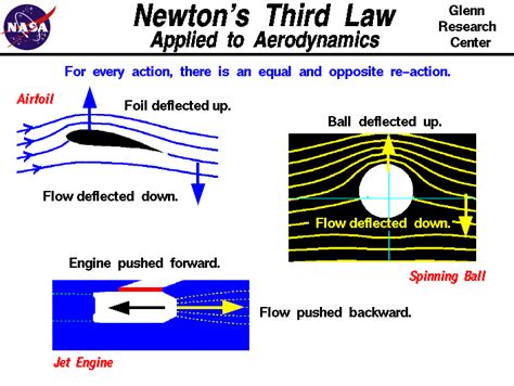 isaac newton biography three laws motion newton s third law of motion physics the lighter side