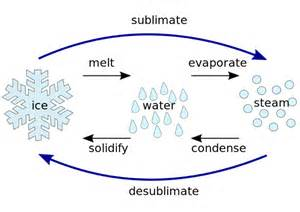 What is sublimation in chemistry definition process amp examples