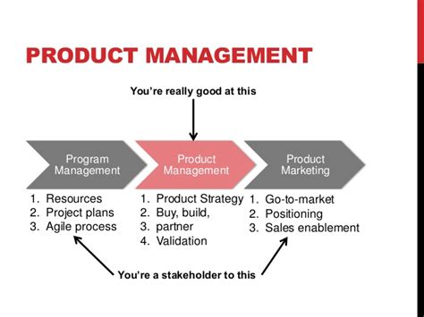 manager definizione not my product manager