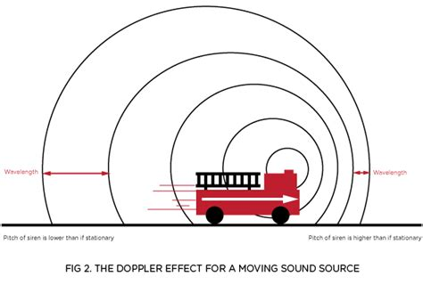 The Doppler Affect the doppler effect and sound interference physics stuff