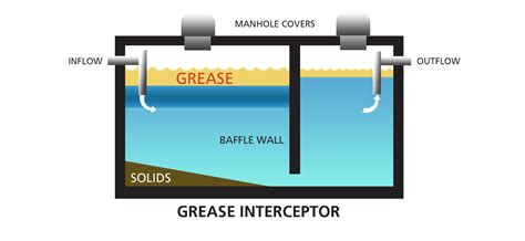 kitchen grease trap design kitchen grease trap design home design wall
