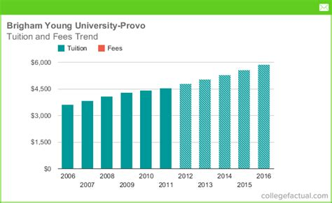 Room And Board Expense Byu Mba by Tuition Fees At Brigham Provo