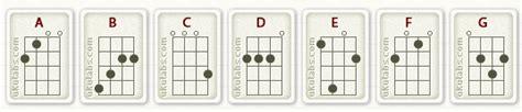 tutorial kentrung senar 4 kunci dasar ukulele untuk pemula tutorial gitar lengkap