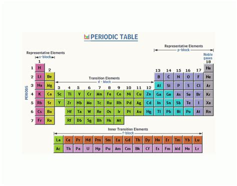 Periodic Table Quiz by Periodic Table Elements I A Viii A