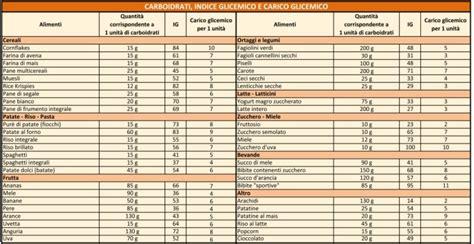 tabelle carico glicemico alimenti indice glicemico e carico glicemico perch 233 sono