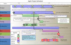 Scrum Schedule Template by Best Photos Of Agile Project Plan Template Agile