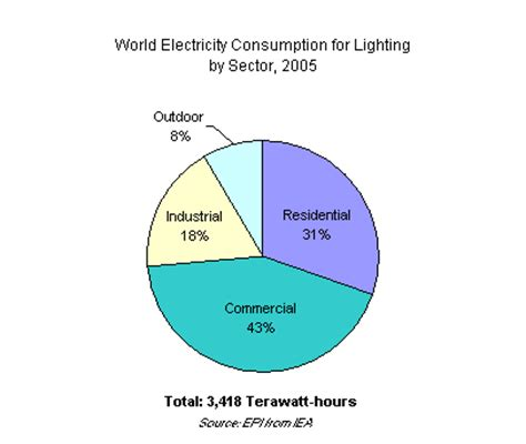 shining a light on energy efficiency the permaculture