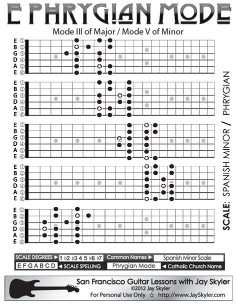guitar scales diagrams skyler s series 2 guitar neck fretboard diagram of