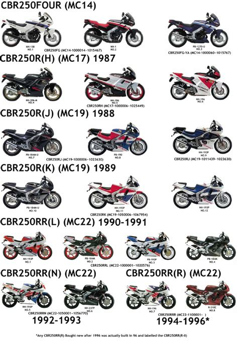 honda cbr list honda cbr250 model list 2fiftycc com home of the