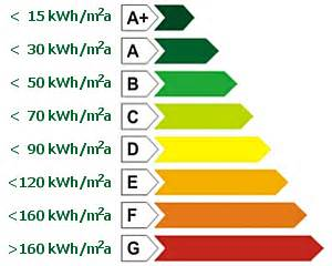 classi energetiche classi energetiche edifici fdsgroup