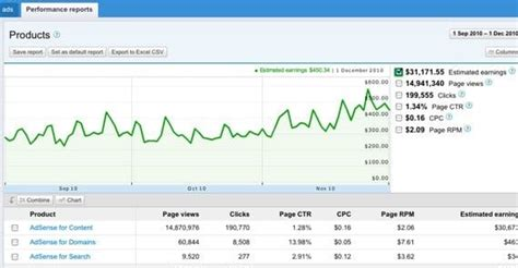 adsense how much how much traffic does it take to make money with adsense