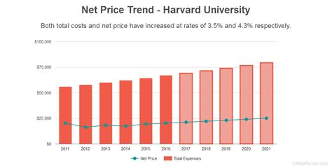 How Much Does A Mba Cost At Harvard by Harvard Costs Find Out The Net Price