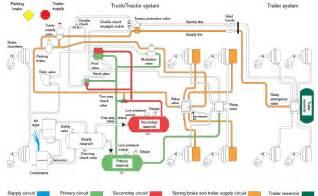 Brake System Semi Truck Sgi Air Brake Manual Loss Of Supply Reservoir Air