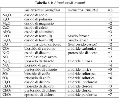 tavola periodica degli elementi con numero di ossidazione tavola numeri di ossidazione 28 images pin tavola