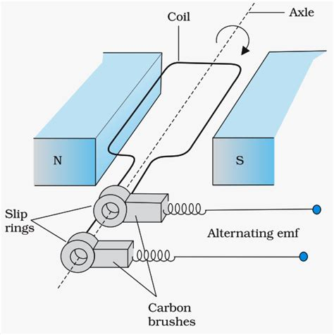 electromagnetic induction question bank electromagnetic induction notes 10th 28 images electro magnetic induction 10th science notes