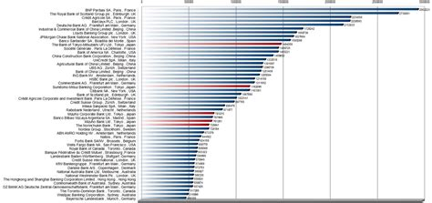bank ranking lct try to chart the total assets of banks in the world