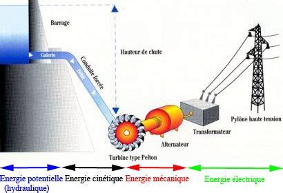 diagramme de fonctionnement d une centrale hydroélectrique l energie hydraulique