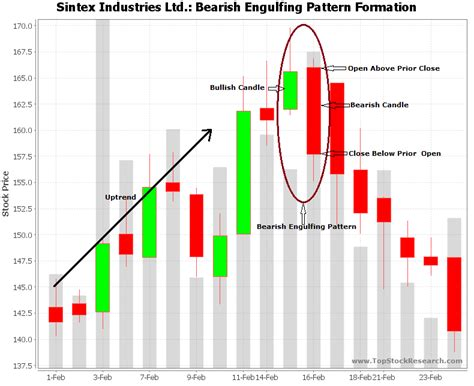 engulfing pattern video tutorial on other bearish candlestick pattern is at pictures