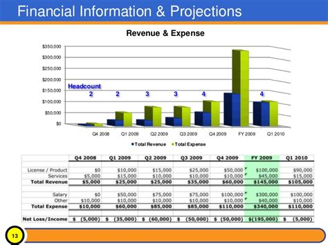 cfo monthly report template 2010 sle board presentation