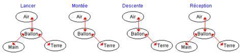 diagramme objet interaction 3eme t s 9 les lois de newton