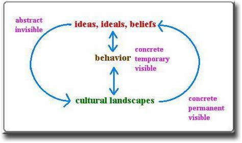 Landscape Approach Definition Uwec Geog188 Vogeler Meaning Of Cultural Landscapes