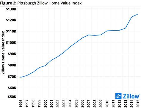 february market report peeking at home value peaks