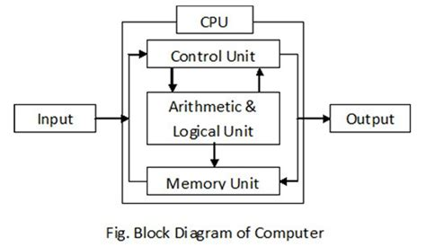 what is computer explain with block diagram block diagram of computer and its various components