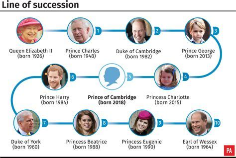 Third baby joins Royal succession line