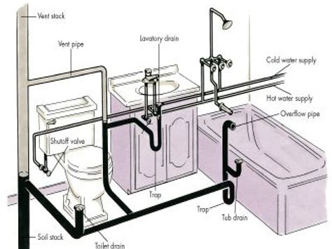 bathroom rough in layout basic home plumbing diagram basic free engine image for