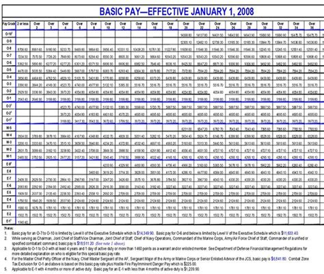 Army Officer Pay by 25 Best Ideas About Pay Chart On